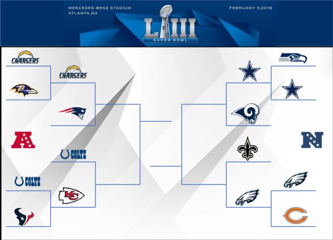 playoff bracket div round